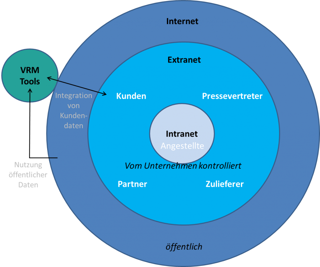 Datenintegration von Vendor Relationship Management Systemen